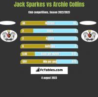 Jack Sparkes vs Archie Collins h2h player stats