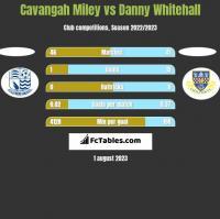 Cavangah Miley vs Danny Whitehall h2h player stats