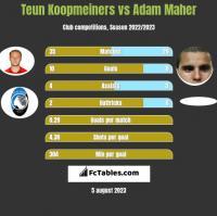 Teun Koopmeiners vs Adam Maher h2h player stats