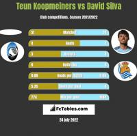 Teun Koopmeiners vs David Silva h2h player stats