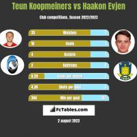 Teun Koopmeiners vs Haakon Evjen h2h player stats