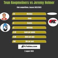 Teun Koopmeiners vs Jeremy Helmer h2h player stats
