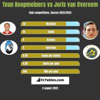 Teun Koopmeiners vs Joris van Overeem h2h player stats