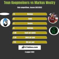 Teun Koopmeiners vs Markus Wostry h2h player stats