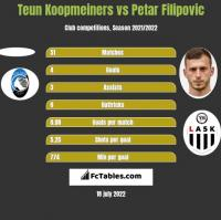 Teun Koopmeiners vs Petar Filipovic h2h player stats