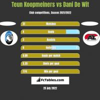 Teun Koopmeiners vs Dani De Wit h2h player stats