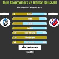 Teun Koopmeiners vs Othman Boussaid h2h player stats