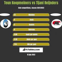 Teun Koopmeiners vs Tijani Reijnders h2h player stats