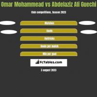 Omar Mohammead vs Abdelaziz Ali Guechi h2h player stats