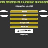 Omar Mohammead vs Abdullah Al Shammari h2h player stats