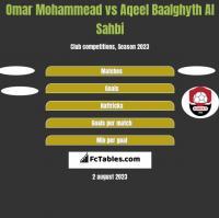 Omar Mohammead vs Aqeel Baalghyth Al Sahbi h2h player stats