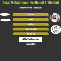 Omar Mohammead vs Khaled Al Ghamdi h2h player stats