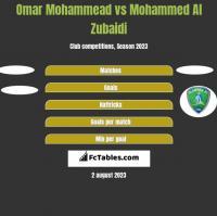 Omar Mohammead vs Mohammed Al Zubaidi h2h player stats