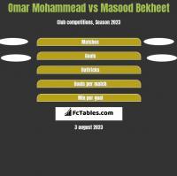 Omar Mohammead vs Masood Bekheet h2h player stats