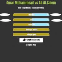 Omar Mohammead vs Ali Al-Salem h2h player stats