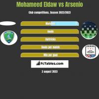 Mohameed Eldaw vs Arsenio h2h player stats