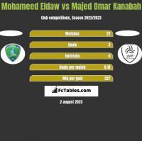 Mohameed Eldaw vs Majed Omar Kanabah h2h player stats
