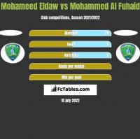 Mohameed Eldaw vs Mohammed Al Fuhaid h2h player stats