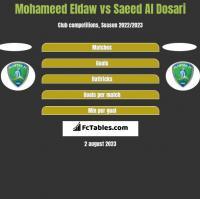 Mohameed Eldaw vs Saeed Al Dosari h2h player stats