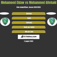 Mohameed Eldaw vs Mohammed Alfehaid h2h player stats