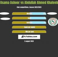 Osama Ashoor vs Abdullah Ahmed Khateeb h2h player stats