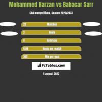 Mohammed Harzan vs Babacar Sarr h2h player stats