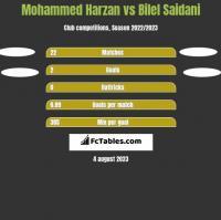 Mohammed Harzan vs Bilel Saidani h2h player stats