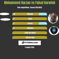 Mohammed Harzan vs Faisal Darwish h2h player stats