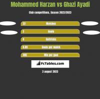 Mohammed Harzan vs Ghazi Ayadi h2h player stats