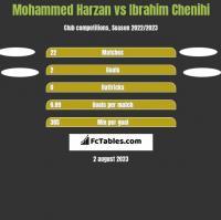 Mohammed Harzan vs Ibrahim Chenihi h2h player stats