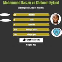 Mohammed Harzan vs Khaleem Hyland h2h player stats