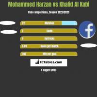 Mohammed Harzan vs Khalid Al Kabi h2h player stats