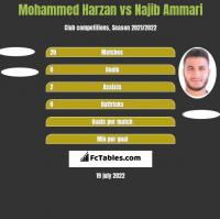 Mohammed Harzan vs Najib Ammari h2h player stats
