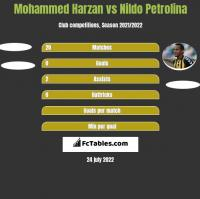 Mohammed Harzan vs Nildo Petrolina h2h player stats