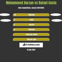 Mohammed Harzan vs Rafael Costa h2h player stats