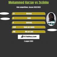 Mohammed Harzan vs Zezinho h2h player stats