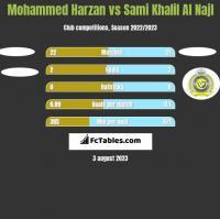 Mohammed Harzan vs Sami Khalil Al Najl h2h player stats