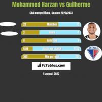 Mohammed Harzan vs Guilherme h2h player stats