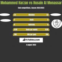 Mohammed Harzan vs Husain Al Monassar h2h player stats