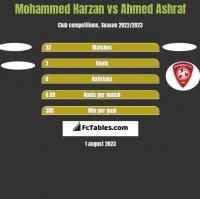 Mohammed Harzan vs Ahmed Ashraf h2h player stats