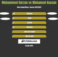 Mohammed Harzan vs Mohamed Hassan h2h player stats