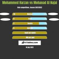 Mohammed Harzan vs Mohanad Al Najai h2h player stats