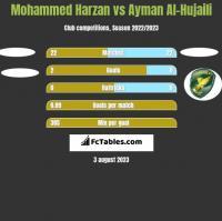 Mohammed Harzan vs Ayman Al-Hujaili h2h player stats