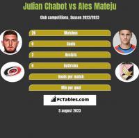 Julian Chabot vs Ales Mateju h2h player stats