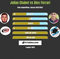 Julian Chabot vs Alex Ferrari h2h player stats