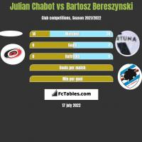 Julian Chabot vs Bartosz Bereszyński h2h player stats