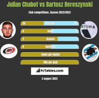 Julian Chabot vs Bartosz Bereszynski h2h player stats