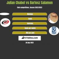 Julian Chabot vs Bartosz Salamon h2h player stats