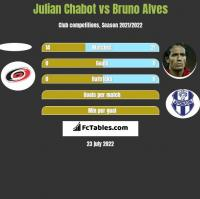 Julian Chabot vs Bruno Alves h2h player stats