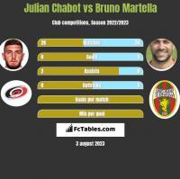 Julian Chabot vs Bruno Martella h2h player stats